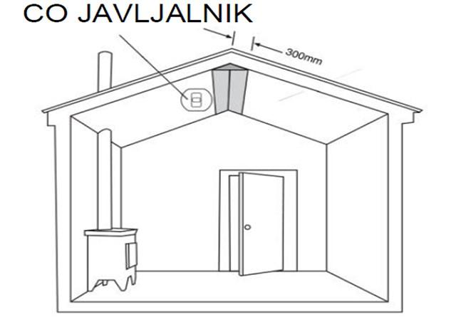 Priporočena namestitev za bivalni prostor brez kurilne naprave v mansardi.