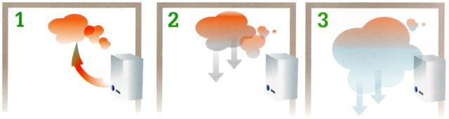 Kje v prostoru se kopiči ogljikov monoksid